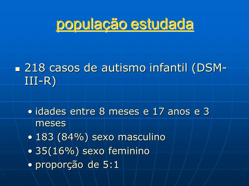 população estudada 218 casos de autismo infantil (DSM- III-R) 218 casos de autismo infantil (DSM- III-R) idades entre 8 meses e 17 anos e 3 mesesidade
