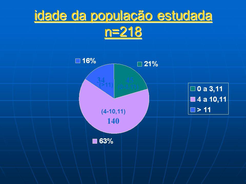 34 140 idade da população estudada n=218 45 (0-3,11) (4-10,11) (>11)