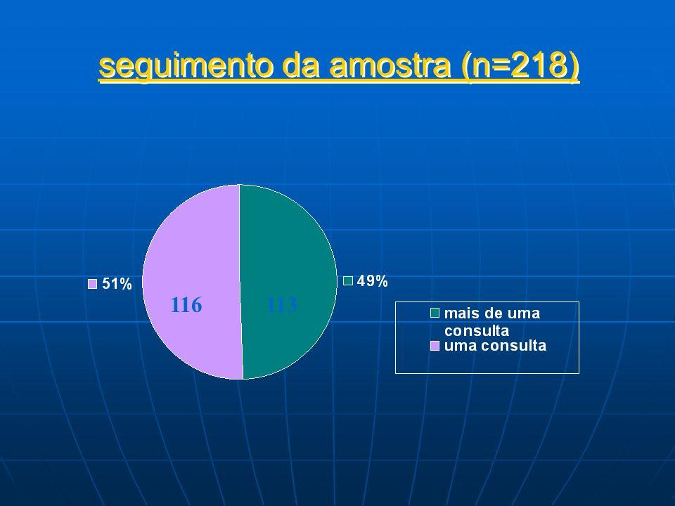 seguimento da amostra (n=218) 116113
