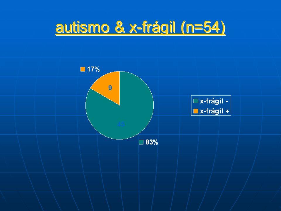 autismo & x-frágil (n=54) 45 9