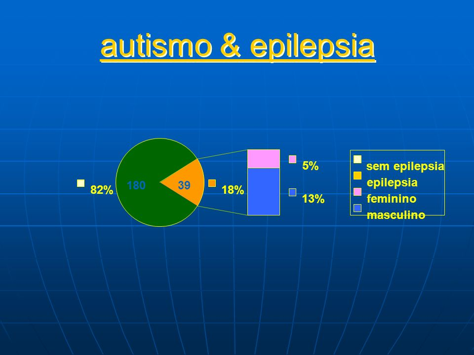 autismo & epilepsia 82% 5% 13% 18% sem epilepsia epilepsia feminino masculino 18039