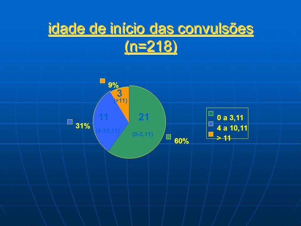 idade de início das convulsões (n=218) 60% 31% 9% 0 a 3,11 4 a 10,11 > 11 1121 3 (0-3,11) (4-10,11) (>11)