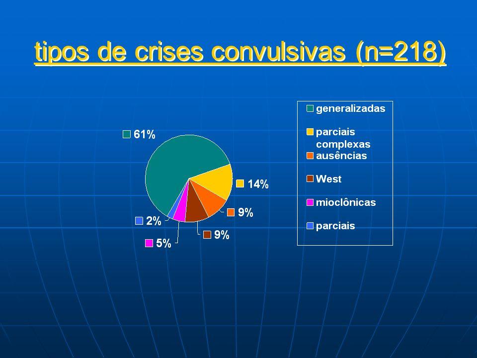 tipos de crises convulsivas (n=218)