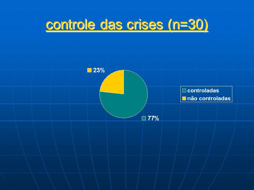 controle das crises (n=30)