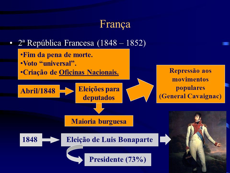 França 2ª República Francesa (1848 – 1852) Fim da pena de morte. Voto universal. Criação de Oficinas Nacionais. Abril/1848 Eleições para deputados Mai