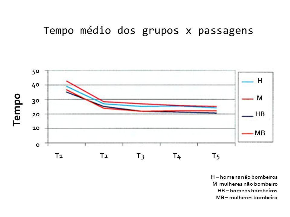 Tempo médio dos grupos x passagens H M HB MB T1T2T3T4T5 0 10 20 30 40 50 Tempo H – homens não bombeiros M mulheres não bombeiro HB – homens bombeiros