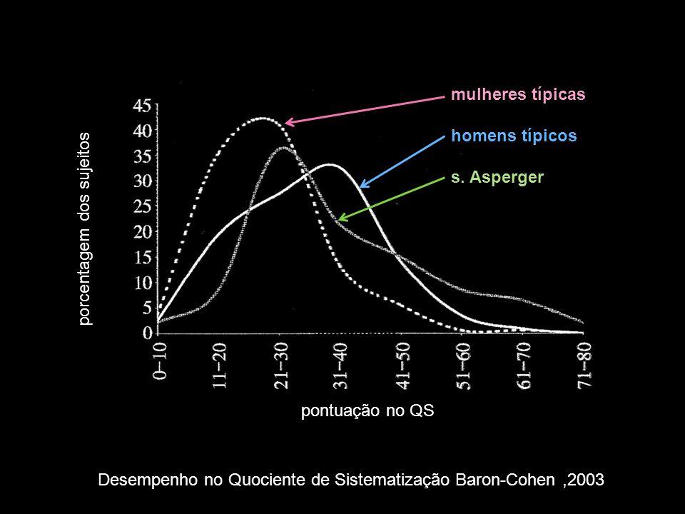 Desempenho no Quociente de Sistematização Baron-Cohen,2003 mulheres típicas homens típicos s. Asperger porcentagem dos sujeitos pontuação no QS
