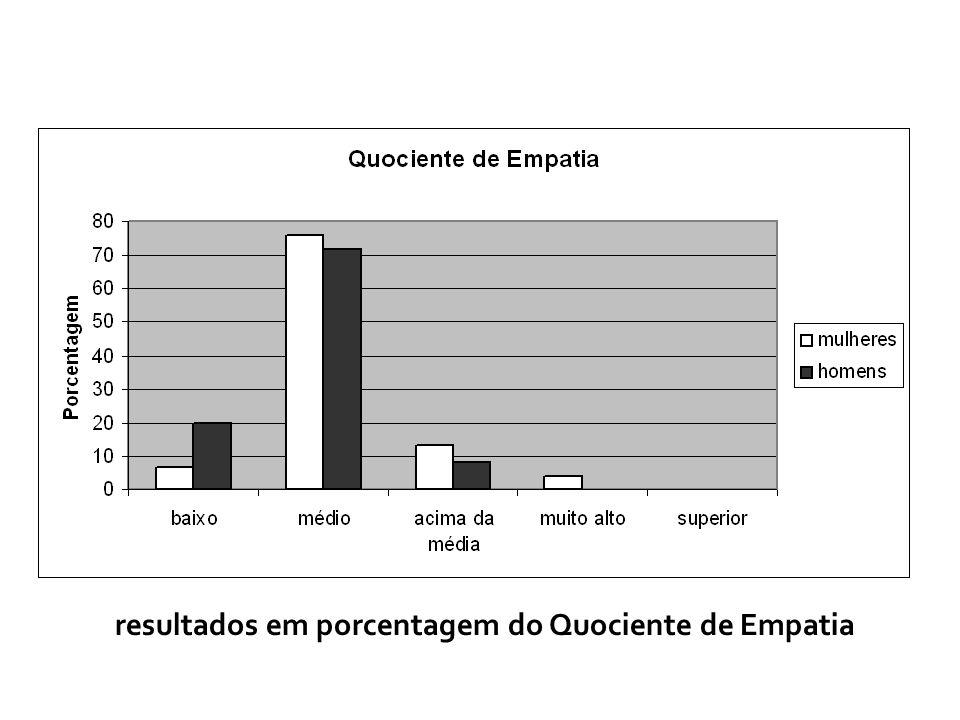 Gráfico1. Resultados em porcentagem do Quociente de Empatia. resultados em porcentagem do Quociente de Empatia