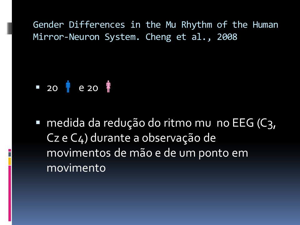 Gender Differences in the Mu Rhythm of the Human Mirror-Neuron System. Cheng et al., 2008 20 e 20 medida da redução do ritmo mu no EEG (C3, Cz e C4) d
