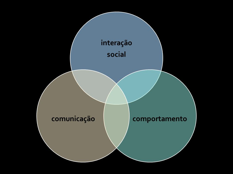 interação social comportamentocomunicação
