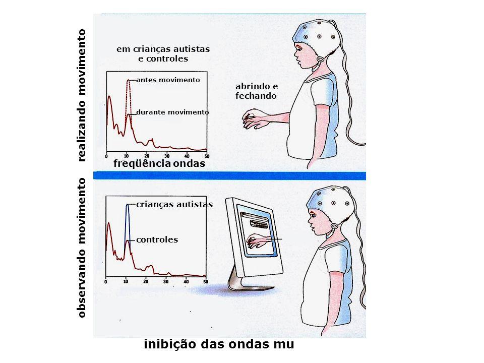 inibição das ondas mu abrindo e fechando freqüência ondas antes movimento durante movimento em crianças autistas e controles crianças autistas control