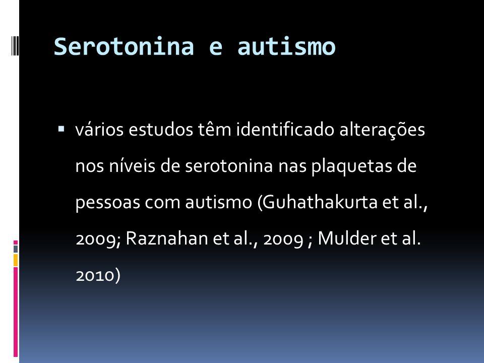 Serotonina e autismo vários estudos têm identificado alterações nos níveis de serotonina nas plaquetas de pessoas com autismo (Guhathakurta et al., 20