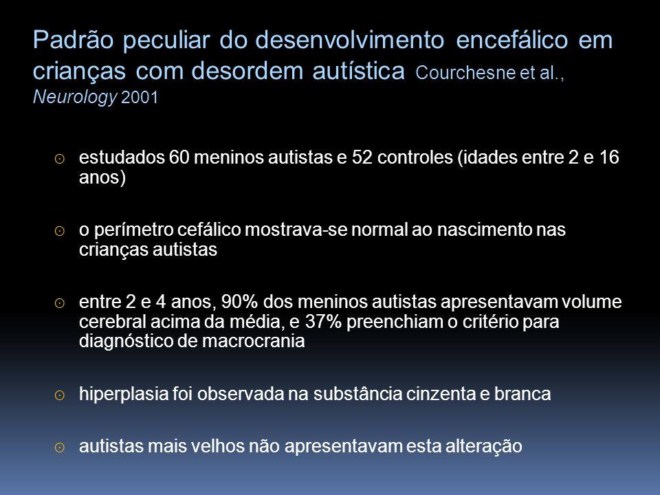 autismo (n=30)controles (n=12) média dos controles média dos autistas 1500 1300 1100 900 volume encefálico total (ml) idade em anos 900 1100 1300 1500 Courchesne et al., 2001