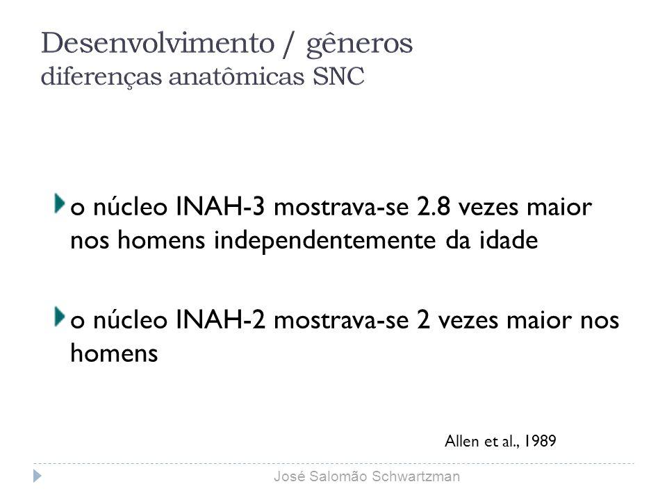 o núcleo INAH-3 mostrava-se 2.8 vezes maior nos homens independentemente da idade o núcleo INAH-2 mostrava-se 2 vezes maior nos homens Allen et al., 1