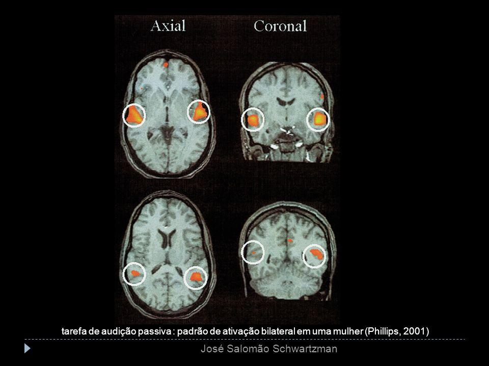 tarefa de audição passiva : padrão de ativação bilateral em uma mulher (Phillips, 2001) José Salomão Schwartzman