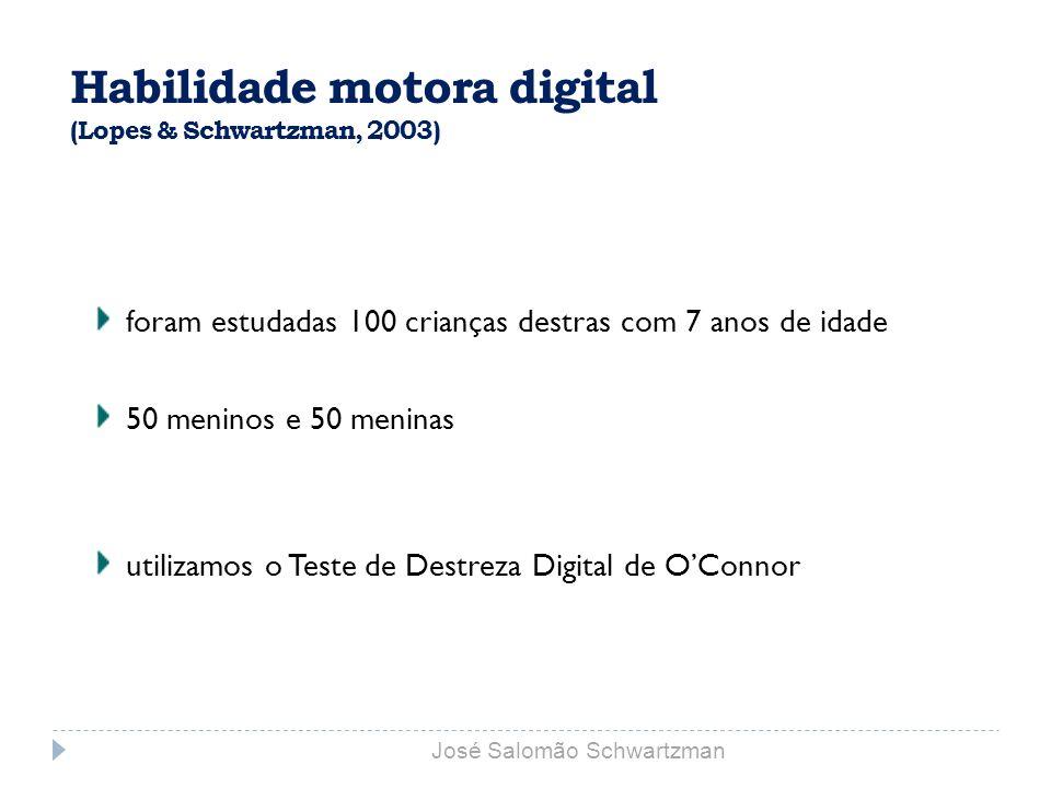 Habilidade motora digital (Lopes & Schwartzman, 2003) foram estudadas 100 crianças destras com 7 anos de idade 50 meninos e 50 meninas utilizamos o Te