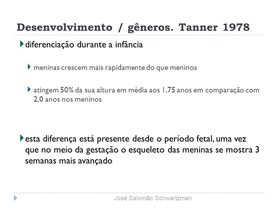 Sequencial acquisition of toilet-training skills: a descriptive study of gender and ages differences in normal children Schum et al., 2002 estudo longitudinal de 126 meninas e 141 meninos idade de inclusão no estudo: 15 a 40 meses meninas controlaram esfíncteres mais cedo crianças secas durante o dia: meninas 32.5 meses (30,9 a 33,7) meninos: 35,0 m (33,3 a 36,7 ) José Salomão Schwartzman