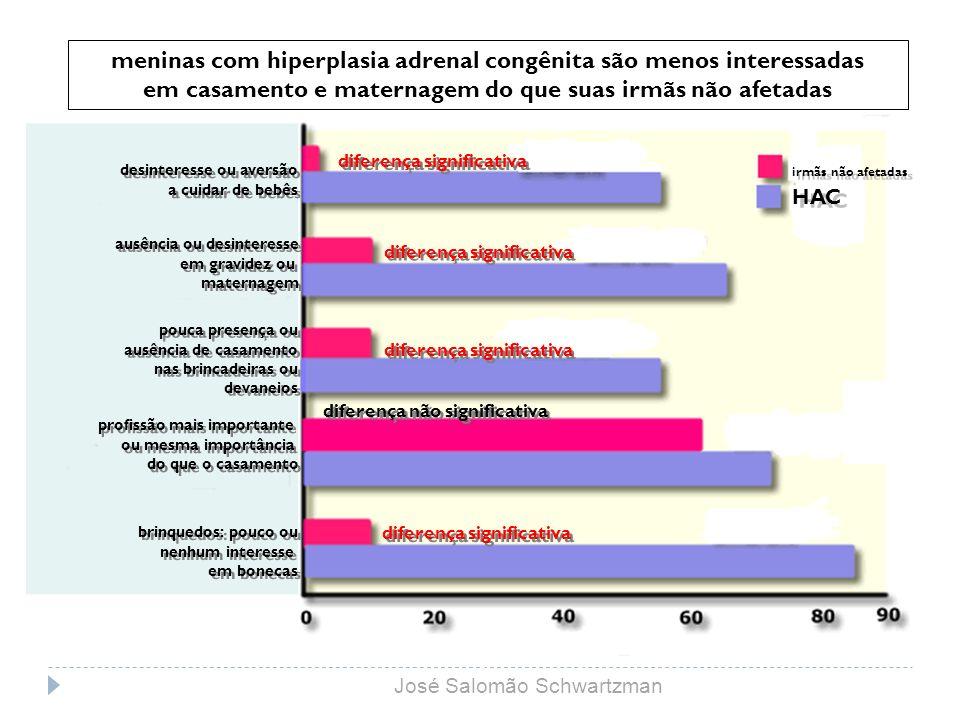 meninas com hiperplasia adrenal congênita são menos interessadas em casamento e maternagem do que suas irmãs não afetadas HAC irmãs não afetadas difer