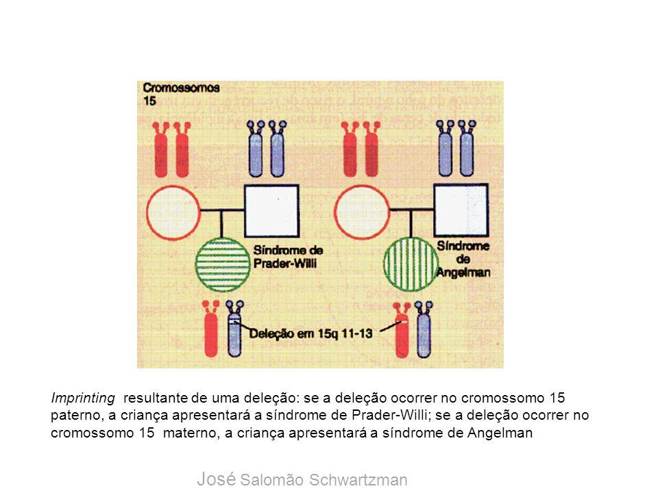 Imprinting resultante de uma deleção: se a deleção ocorrer no cromossomo 15 paterno, a criança apresentará a síndrome de Prader-Willi; se a deleção oc
