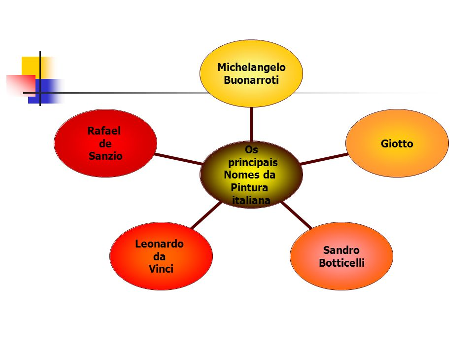 Os principais Nomes da Pintura italiana Michelangelo Buonarroti Giotto Sandro Botticelli Leonardo da Vinci Rafael de Sanzio