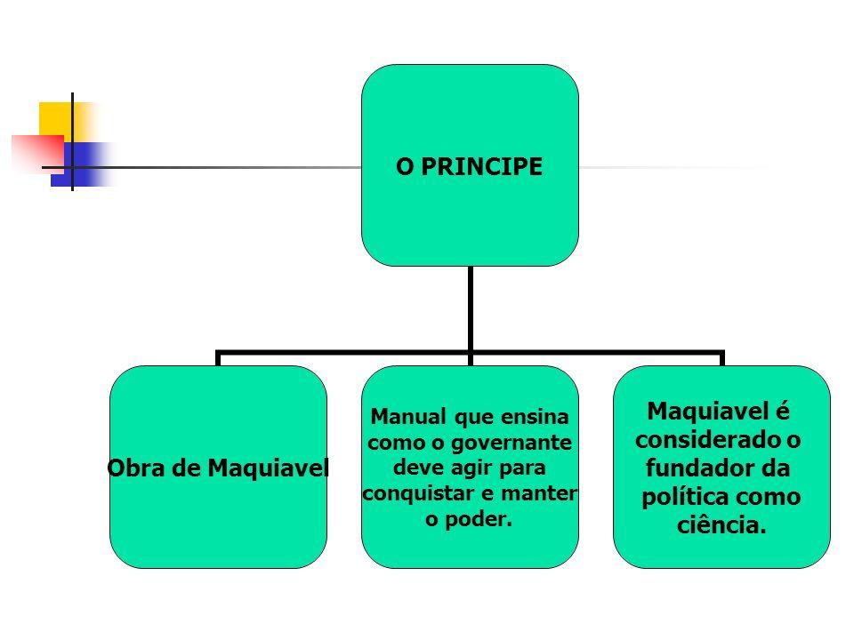 O PRINCIPE Obra de Maquiavel Manual que ensina como o governante deve agir para conquistar e manter o poder.