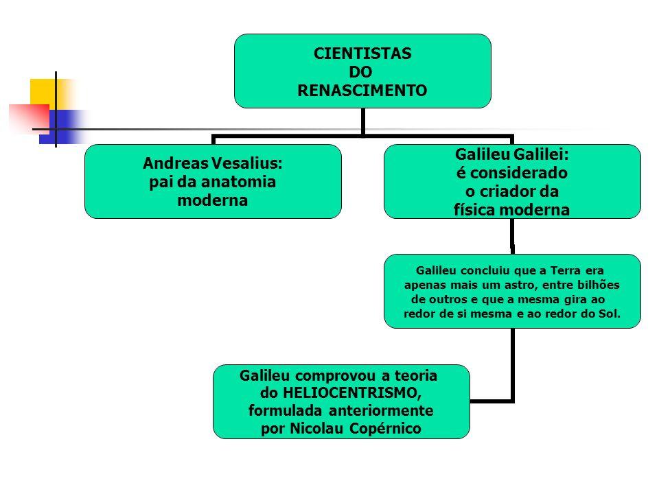 CIENTISTAS DO RENASCIMENTO Andreas Vesalius: pai da anatomia moderna Galileu Galilei: é considerado o criador da física moderna Galileu concluiu que a Terra era apenas mais um astro, entre bilhões de outros e que a mesma gira ao redor de si mesma e ao redor do Sol.