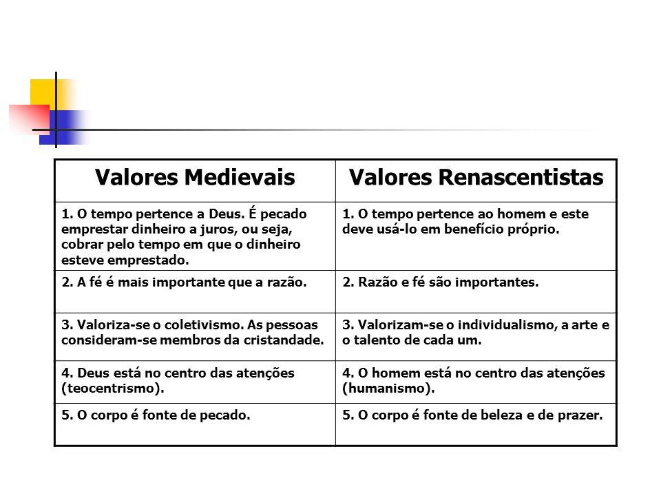 Valores MedievaisValores Renascentistas 1. O tempo pertence a Deus.
