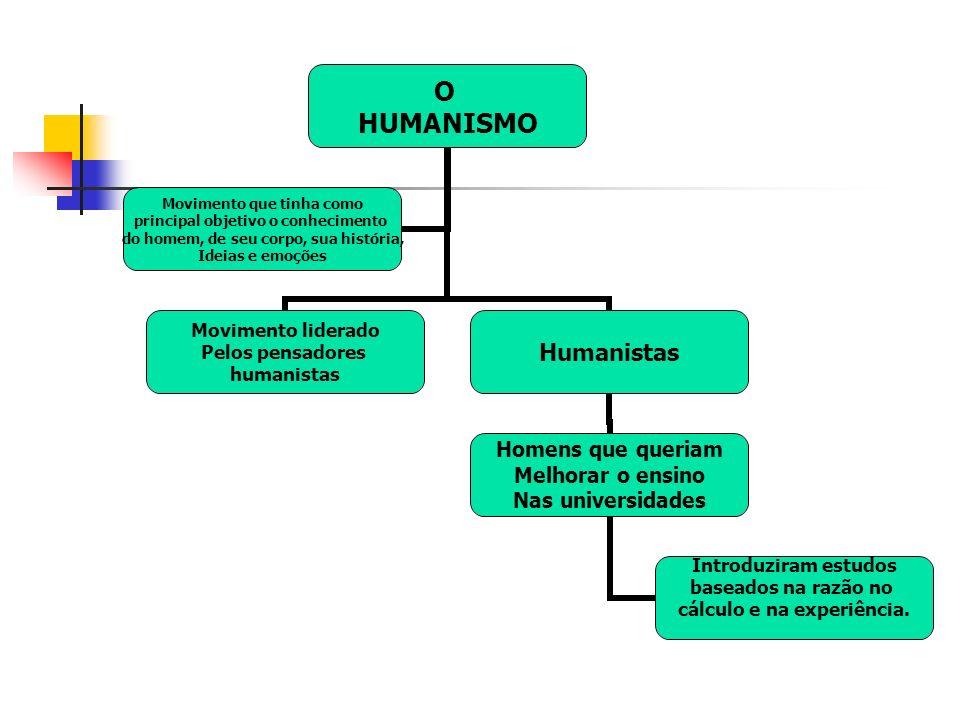 O HUMANISMO Movimento liderado Pelos pensadores humanistas Humanistas Homens que queriam Melhorar o ensino Nas universidades Introduziram estudos baseados na razão no cálculo e na experiência.