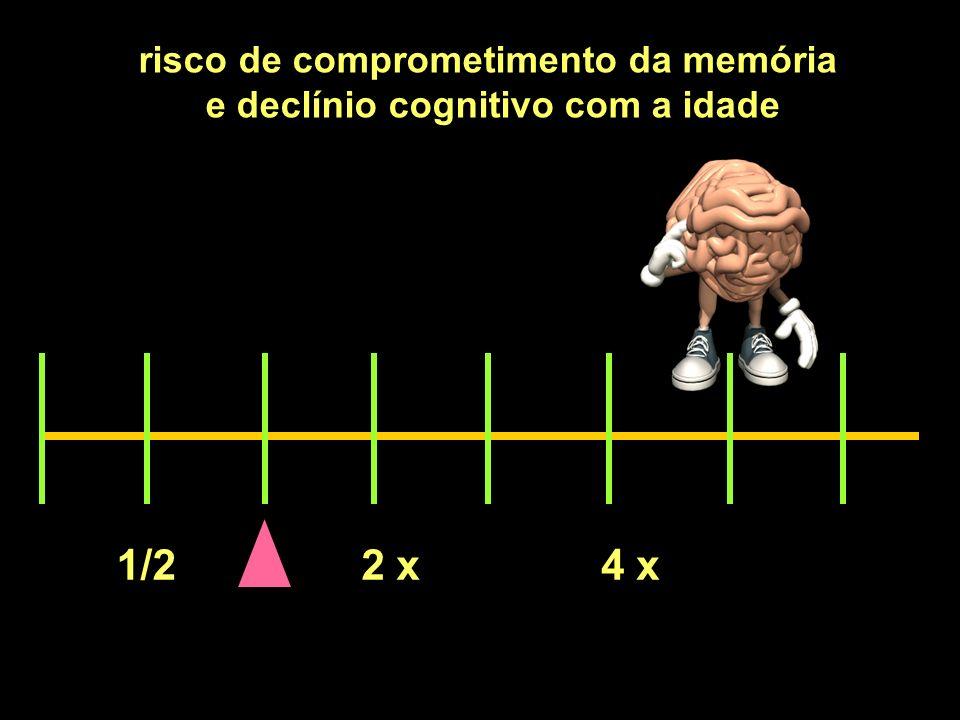 1/22 x4 x risco de comprometimento da memória e declínio cognitivo com a idade