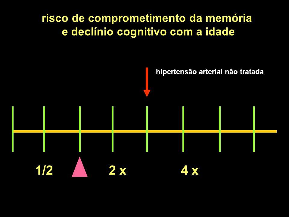 1/22 x4 x risco de comprometimento da memória e declínio cognitivo com a idade hipertensão arterial não tratada