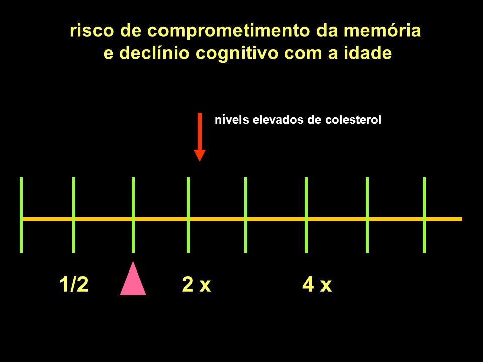 1/22 x4 x risco de comprometimento da memória e declínio cognitivo com a idade níveis elevados de colesterol