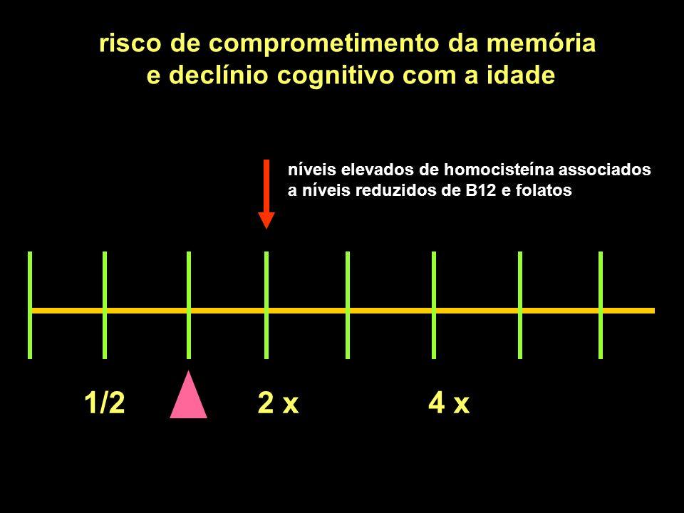 1/22 x4 x risco de comprometimento da memória e declínio cognitivo com a idade níveis elevados de homocisteína associados a níveis reduzidos de B12 e