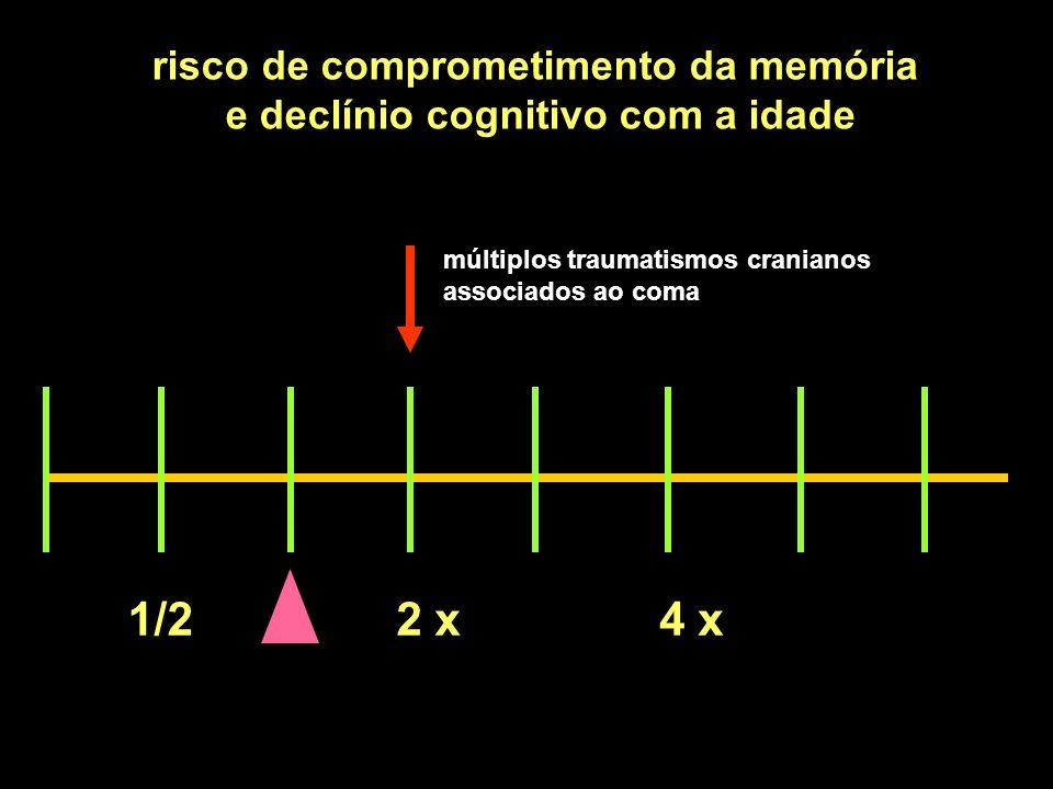 1/22 x4 x risco de comprometimento da memória e declínio cognitivo com a idade múltiplos traumatismos cranianos associados ao coma
