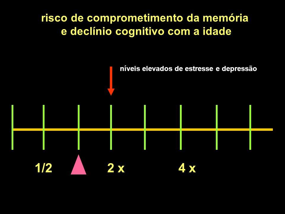 1/22 x4 x risco de comprometimento da memória e declínio cognitivo com a idade níveis elevados de estresse e depressão