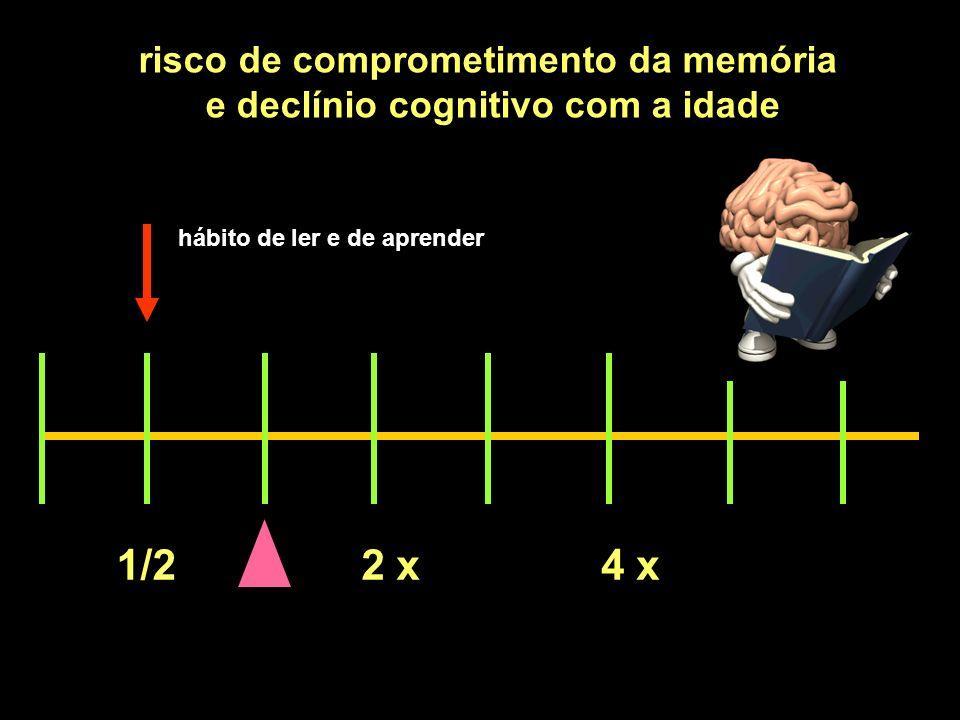 1/22 x4 x risco de comprometimento da memória e declínio cognitivo com a idade hábito de ler e de aprender