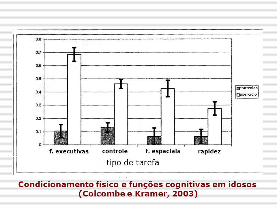 controles exercício f. executivas controlef. espaciais rapidez tipo de tarefa Condicionamento físico e funções cognitivas em idosos (Colcombe e Kramer