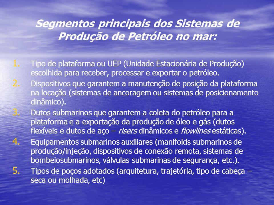 Segmentos principais dos Sistemas de Produção de Petróleo no mar: 1. 1. Tipo de plataforma ou UEP (Unidade Estacionária de Produção) escolhida para re