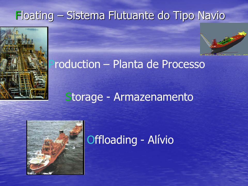 Floating – Sistema Flutuante do Tipo Navio Production – Planta de Processo Storage - Armazenamento Offloading - Alívio