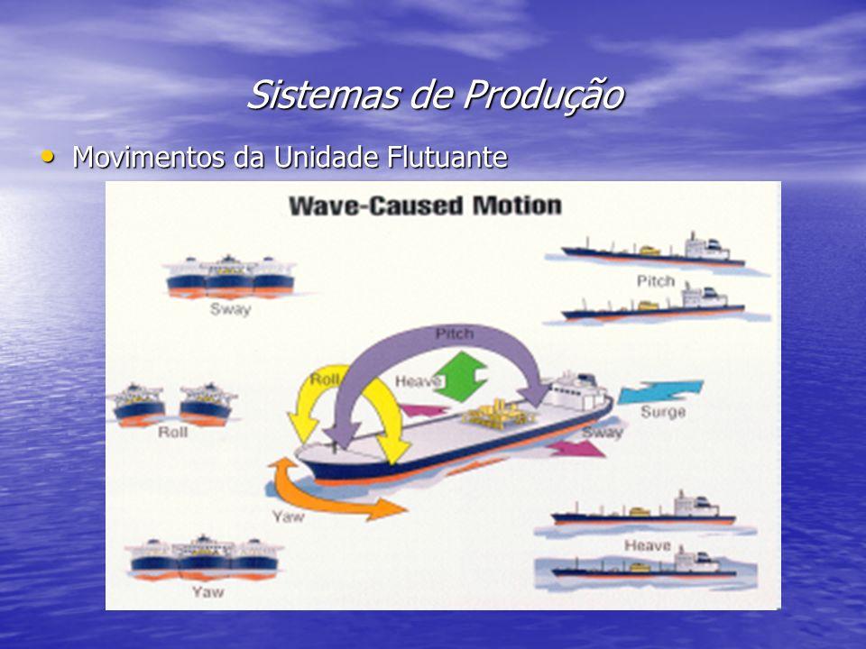 Sistemas de Produção Movimentos da Unidade Flutuante Movimentos da Unidade Flutuante