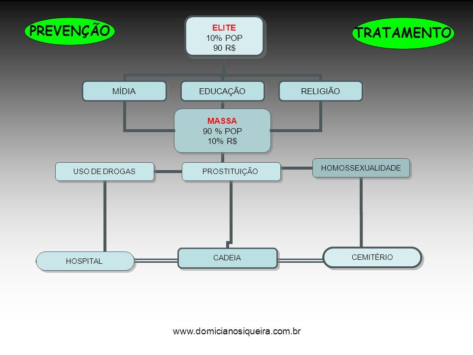www.domicianosiqueira.com.br TRATAMENTO PREVENÇÃO