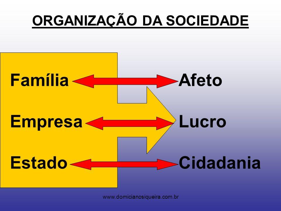www.domicianosiqueira.com.br ORGANIZAÇÃO DA SOCIEDADE Família Afeto Empresa Lucro Estado Cidadania