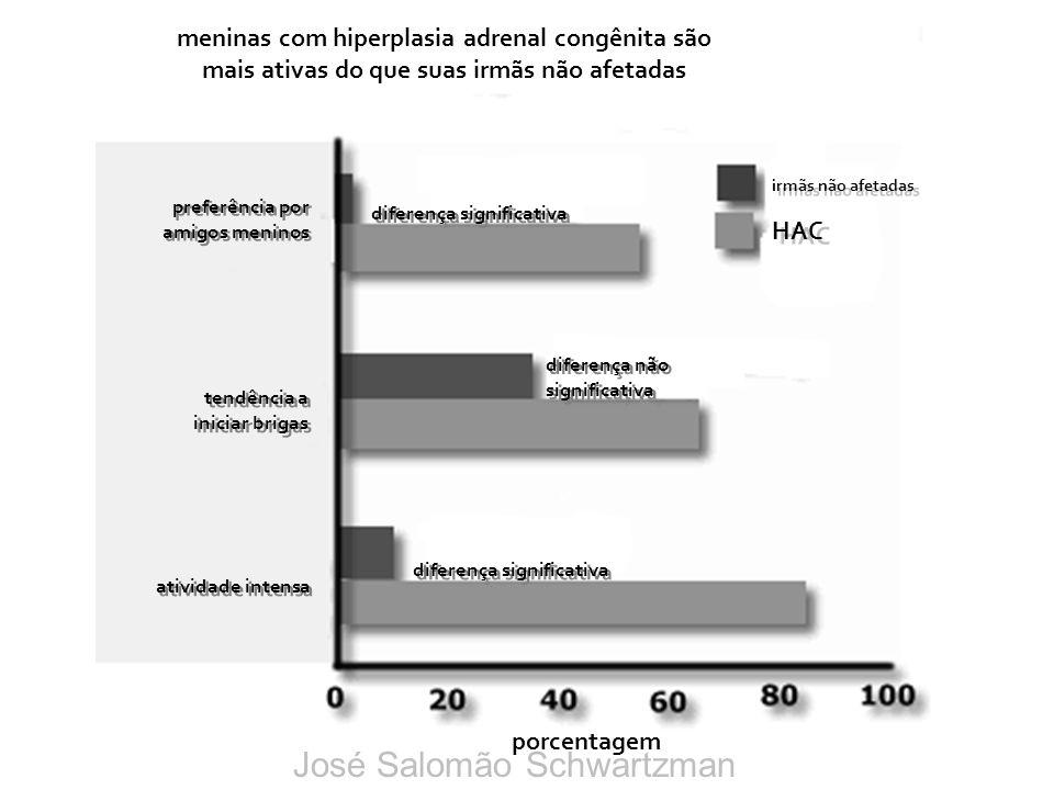 HAC irmãs não afetadas meninas com hiperplasia adrenal congênita são mais ativas do que suas irmãs não afetadas diferença significativa diferença não