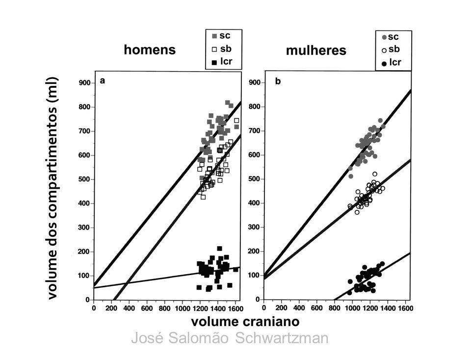 volume dos compartimentos (ml) José Salomão Schwartzman