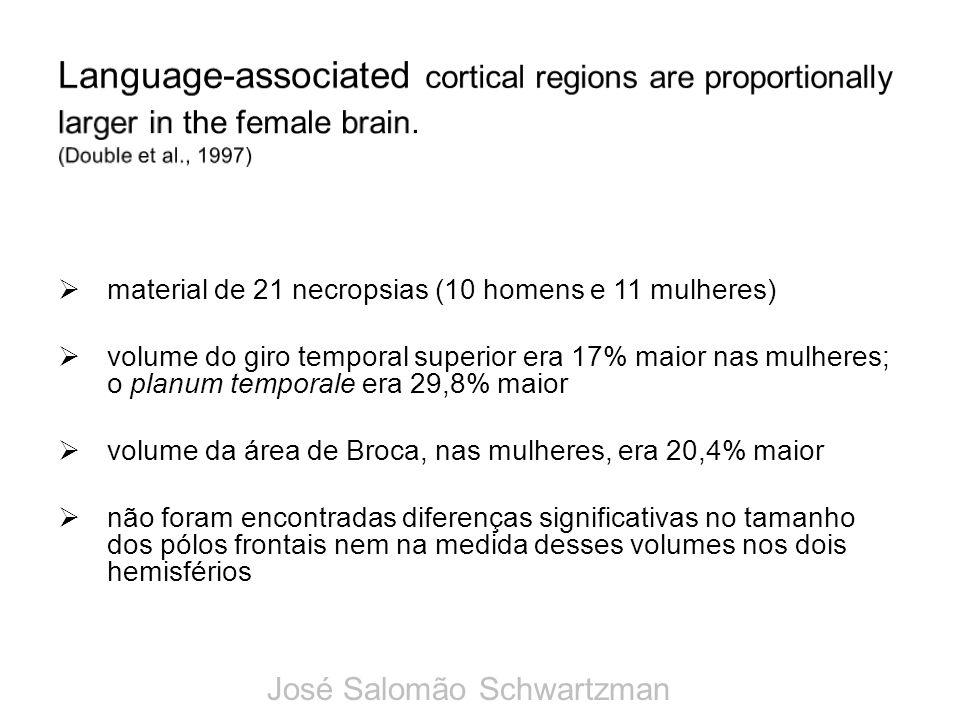 material de 21 necropsias (10 homens e 11 mulheres) volume do giro temporal superior era 17% maior nas mulheres; o planum temporale era 29,8% maior vo