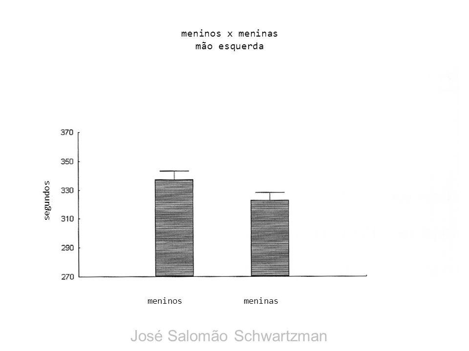 meninos x meninas mão esquerda meninosmeninas segundos José Salomão Schwartzman