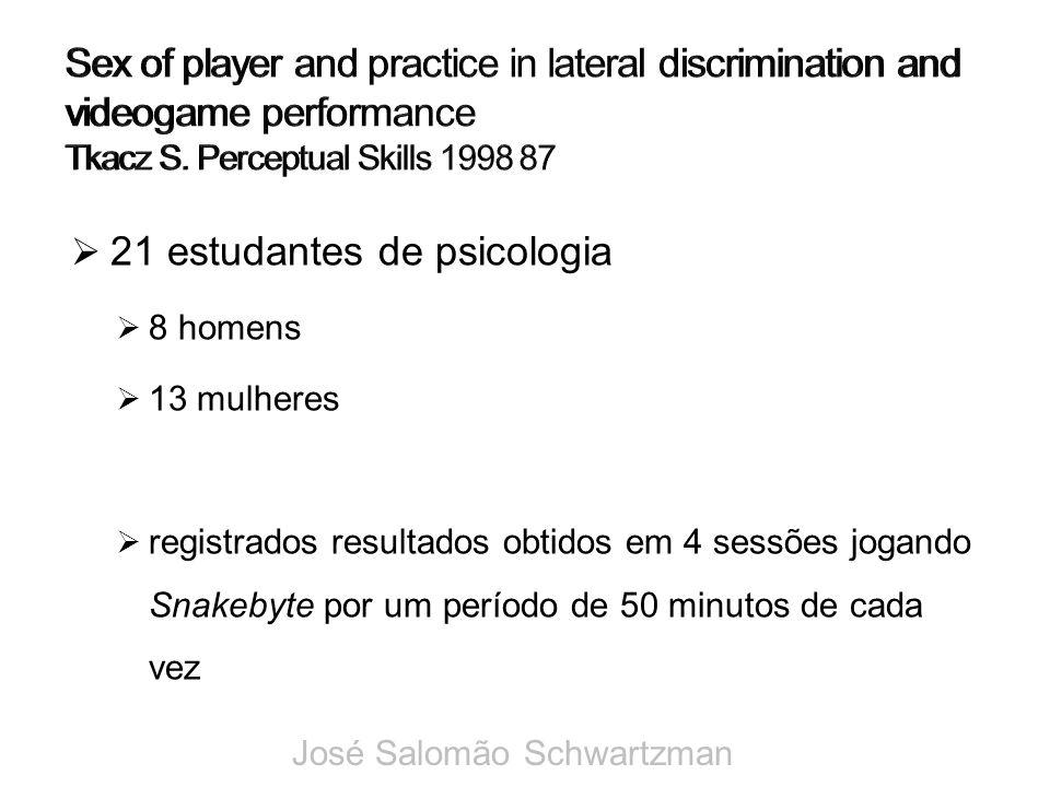 21 estudantes de psicologia 8 homens 13 mulheres registrados resultados obtidos em 4 sessões jogando Snakebyte por um período de 50 minutos de cada ve