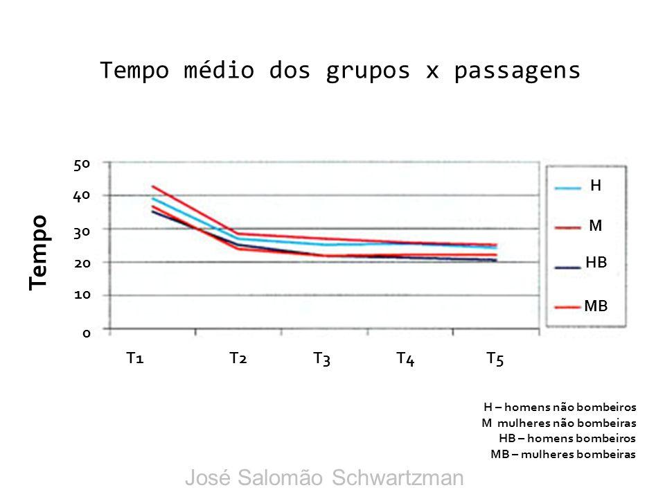 Tempo médio dos grupos x passagens H M HB MB T1T2T3T4T5 0 10 20 30 40 50 Tempo H – homens não bombeiros M mulheres não bombeiras HB – homens bombeiros