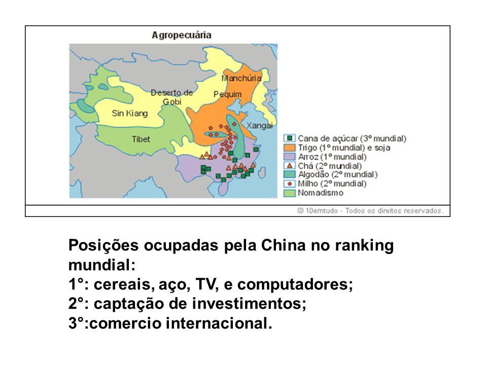 Posições ocupadas pela China no ranking mundial: 1°: cereais, aço, TV, e computadores; 2°: captação de investimentos; 3°:comercio internacional.