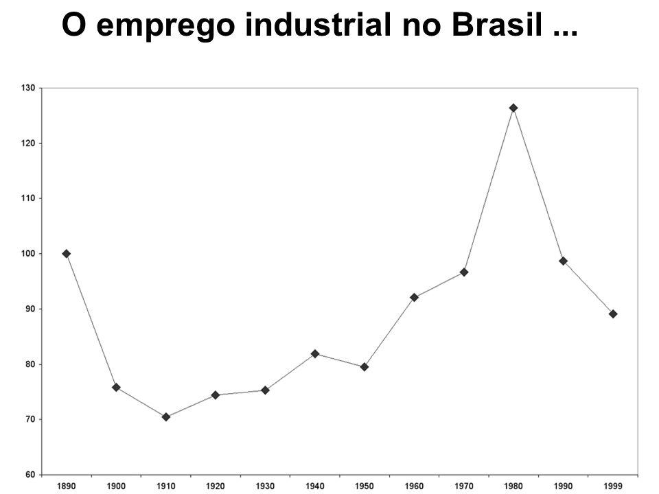 O emprego industrial no Brasil...
