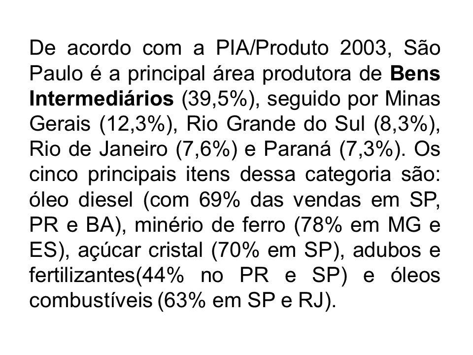 De acordo com a PIA/Produto 2003, São Paulo é a principal área produtora de Bens Intermediários (39,5%), seguido por Minas Gerais (12,3%), Rio Grande